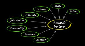 What influence Brand value. Important factors influencing Brand value Stock Images