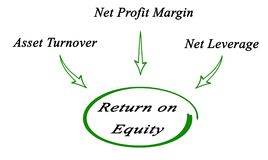 Return on Equity royalty free illustration
