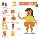 What kind of foods to avoid royalty free illustration