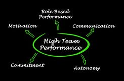 High Team Performance. What lead to High Team Performance vector illustration