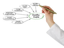 What make healthy people Stock Images
