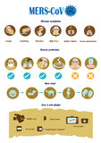 What is  mers-cov. Symptoms and prevention of MERS-CoV Virus infographic,  illustration Royalty Free Stock Photography