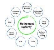 Financial Retirement Security. What provide for Financial Retirement Security Royalty Free Stock Photos