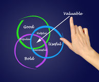 What is valuable. Showing diagram What is valuable Stock Images