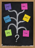 What, who, when, where, why, how questions Royalty Free Stock Image