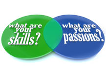 What are Your Skills and Passions - Venn Diagram Royalty Free Stock Photos