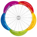 Wheel of Life - Diagram - Coaching Tool in Rainbow Colors. Wheel of life - Diagram and Coaching Tool in Rainbow Colors. Circular / Flower Shape Stock Photo