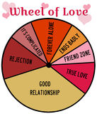 Wheel of love. With different forms of romantic relationships Royalty Free Stock Photos