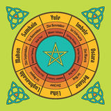Wheel of the year poster. Wiccan annual cycle Royalty Free Stock Photography