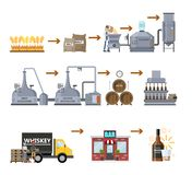 Whiskey production process. Aging and bottling drink. Whiskey production process. Fermentation, distillation, aging and bottling alcohol drink. Wooden barrel royalty free illustration