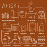 Whiskey production process vector infographic template Royalty Free Stock Photos