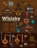 Whisky distillery production process infographics. Detailed whisky production process, from barley grain to filling casks stock illustration