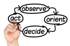 Процесс принятия решения Whiteboard сочинительства руки Стоковое фото RF