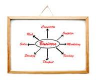 Whiteboard com quadro de madeira imagem de stock royalty free