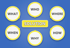 Who What Where When Why and How. The proccess of finding a solution by using the six questions Royalty Free Stock Photography