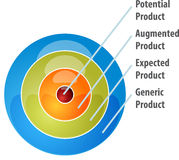 Whole product model business diagram illustration Royalty Free Stock Photography