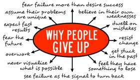 Free Why People Give Up Royalty Free Stock Images - 212689809