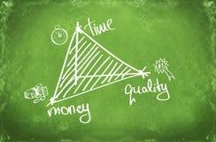 3 wichtige Geschäftskonzepte: Zeit, Geld und Qualität Stockfotografie