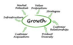 Wichtige Mitwirkende zum Wachstum lizenzfreie abbildung