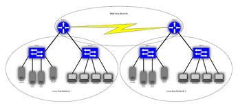 Wide Area Network Diagram. An diagram of Wide Area Network connecting 2 Local Royalty Free Stock Photo
