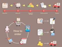 Wie man - Einkaufsprozeß des Kaufs bestellt Lizenzfreies Stockbild