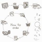 Wie man - Einkaufsprozeß des Kaufs bestellt Lizenzfreie Stockbilder