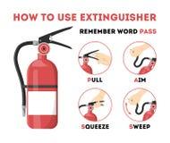 Wie man Feuerlöscher benutzt Informationen für den Notfall lizenzfreie abbildung