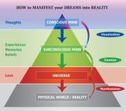 Wie man Träume in Wirklichkeit grafisch darstellen/Illustration verkündet Lizenzfreie Stockfotos