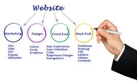 Wie man Website schafft Lizenzfreie Stockfotos