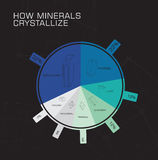 Wie Mineralien kristallisieren Lizenzfreies Stockbild