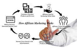 Wie Teilnehmer-Marketing arbeitet stockfoto