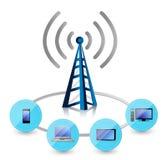 Wifi står hög förbindelse till en uppsättning av elektronik Arkivfoto