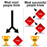Win and fail. Different ways of thinking about winning and failing Stock Image