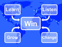 Win Map Shows Learn Listen Grow And Change. Win Map Showing Learn Listen Grow And Change Royalty Free Stock Image