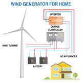 Wind generator for home. Vector. Wind generator for home. Renewable energy concept. Simplified diagram of an off-grid system. Wind turbine, battery, charge Stock Image