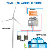 Wind generator for home. Vector. Wind generator for home. Renewable energy concept. Simplified diagram of an off-grid system. Wind turbine, battery, charge Stock Photos