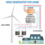 Wind generator for home. Vector. Wind generator for home. Renewable energy concept. Simplified diagram of an off-grid system. Wind turbine, battery, charge Royalty Free Stock Image