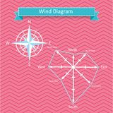 Wind rose diagram and compass vector Stock Photos
