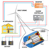 Wind turbine system for home. Renewable energy concept. Simplified diagram of an off-grid system. Dc generator , battery, charge controller and inverter Royalty Free Stock Photo