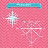 Windrosediagramm und Kompassvektor stock abbildung