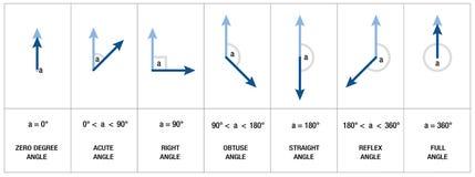 Winkel-Arten Geometrie-Trigonometrie vektor abbildung