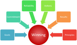 Winning qualities business diagram Stock Photos