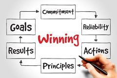 Winning. Qualities mind map, business concept stock images