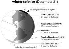 Winter Solstice December Stock Images