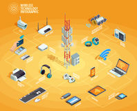 Wireless Technology Isometric Infographic Flowchart Poster. Wireless technology electronic devices internet access and connection infographic isometric flowchart Royalty Free Stock Photography