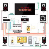 Wiring a home theater and music system vector flat design. Connect the receiver to your TV and home computer. HDMI signal, analog audio, optical and Wi-Fi for Stock Image