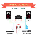 Wiring a music system for classic music  flat design Stock Photo