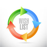 Wish list cycle sign concept illustration Royalty Free Stock Images