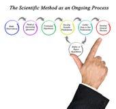 Wissenschaftliche Methode als laufender Prozess lizenzfreie stockfotos