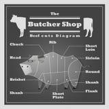 Wołowina ciie diagram masarki sklepu tło Zdjęcie Royalty Free